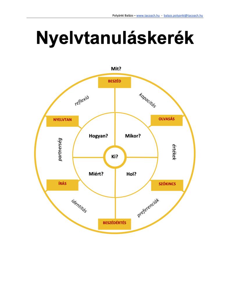 Nyelvtanulási kerék